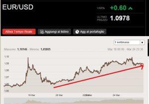 Cattura euro usad