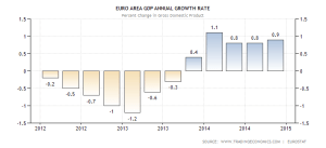 euro-area-gdp-growth-annual (1)