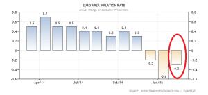 euro-area-inflation-cpi (7)