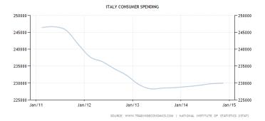 italy-consumer-spending (2)