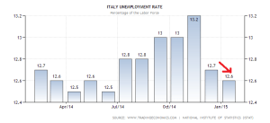 italy-unemployment-rate (3)