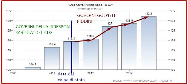 DEBITO SU PIL ITALIANO