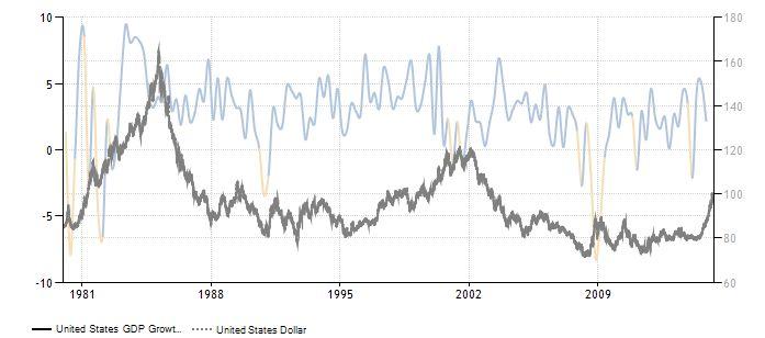 FireShot Pro Screen Capture #058 - 'United States GDP Growth Rate I 1947-2015 I Data I Chart I Calendar' - www_tradingeconomics_com_united-states_gdp-growth