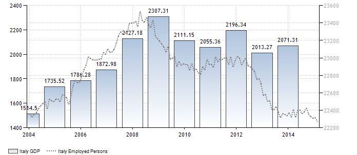 FireShot Screen Capture #079 - 'Italy GDP I 1960-2015 I Data I Chart I Calendar I Forecast I News' - www_tradingeconomics_com_italy_gdp