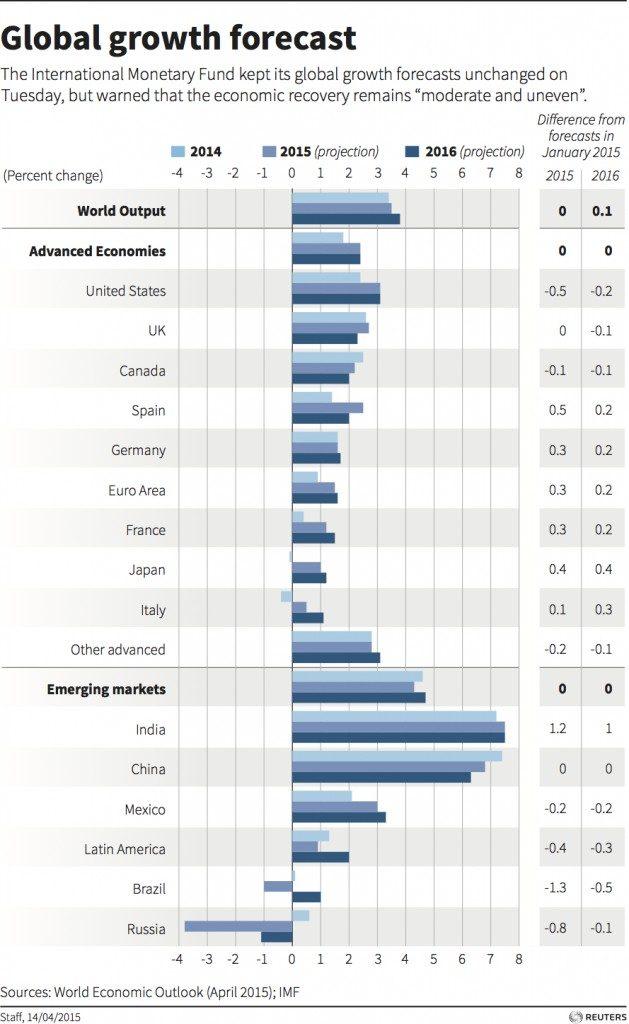 global-growth-629x1024
