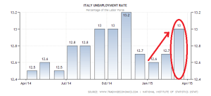 italy-unemployment-rate (7)