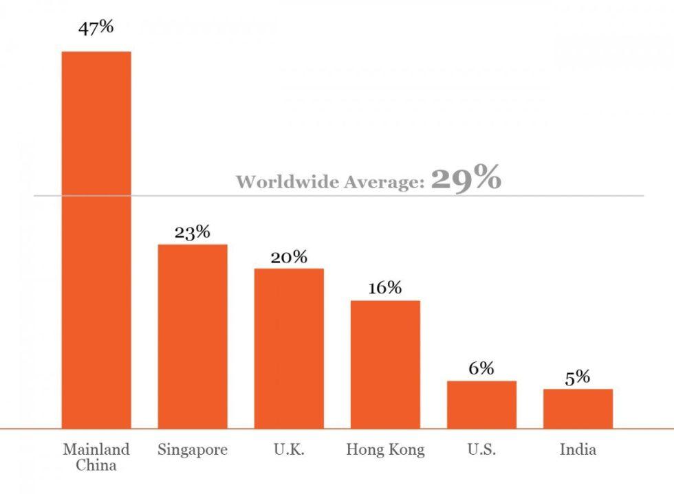 percentuale di cinesi che se ne vanno