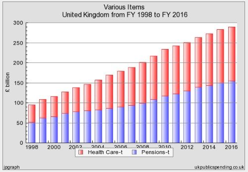 UK PENSIONS AND HEALTH CARE