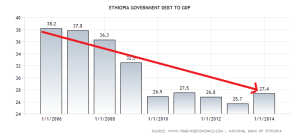 ethiopia-government-debt-to-gdp