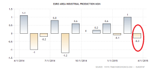 euro-area-industrial-production-mom