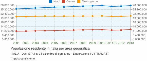popolazione-nord-centro-sud-italia-2001-2013