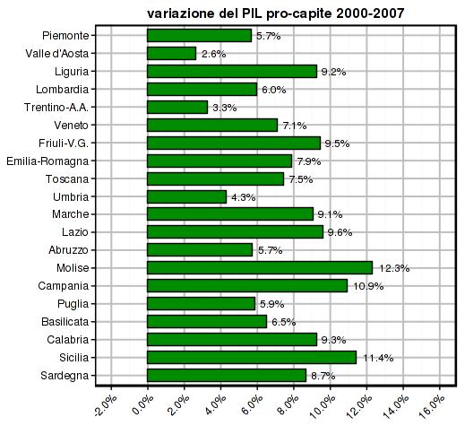 istat-2014-gdp-pc-2000-2007-regions