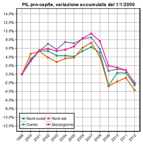 istat-2014-gdp-pc-areas
