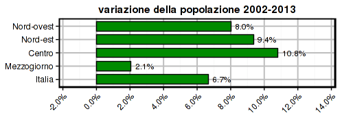 istat-2014-pop-2002-2013-areas