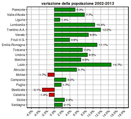istat-2014-pop-2002-2013-regions