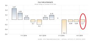 italy-inflation-cpi (5)