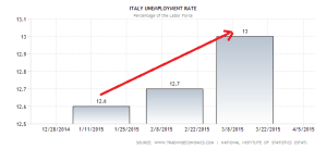 italy-unemployment-rate (9)