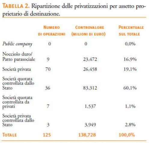 FireShot Screen Capture #101 - 'Le privatizzazioni in Italia e il ruolo dello Stato_ Un bilancio e qualche prospettiva' - www_italianieuropei_it_it_la-rivista_item_319-le-privatizzazioni-in-italia-e-il