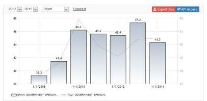FireShot Screen Capture #133 - 'Spain Government Spending to GDP I 1995-2015 I Data I Chart I Calendar' - www_tradingeconomics_com_spain_government-spending-to-gdp