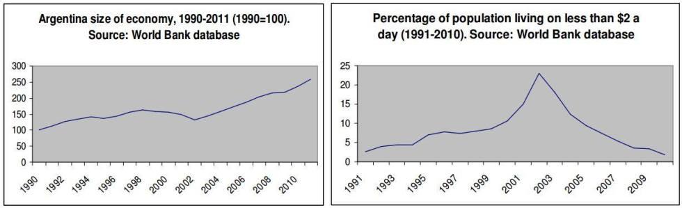 argentina dati povertà