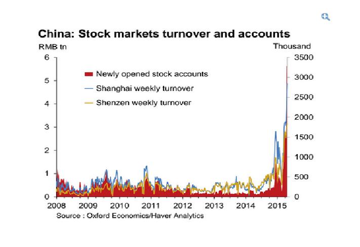 boom borsa cinese