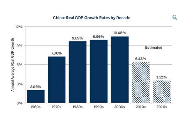 crescita gdp cinese in decadi