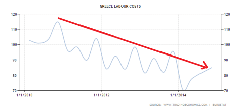 greece-labour-costs