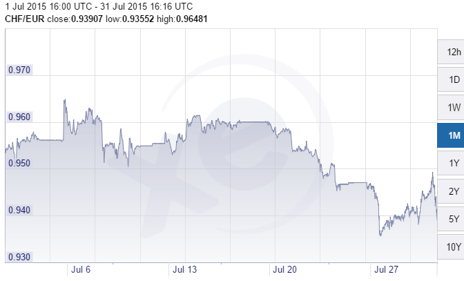 CHF euro