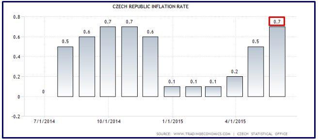 czech inflazione