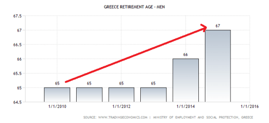 greece-retirement-age-men