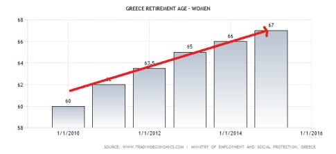 greece-retirement-age-women