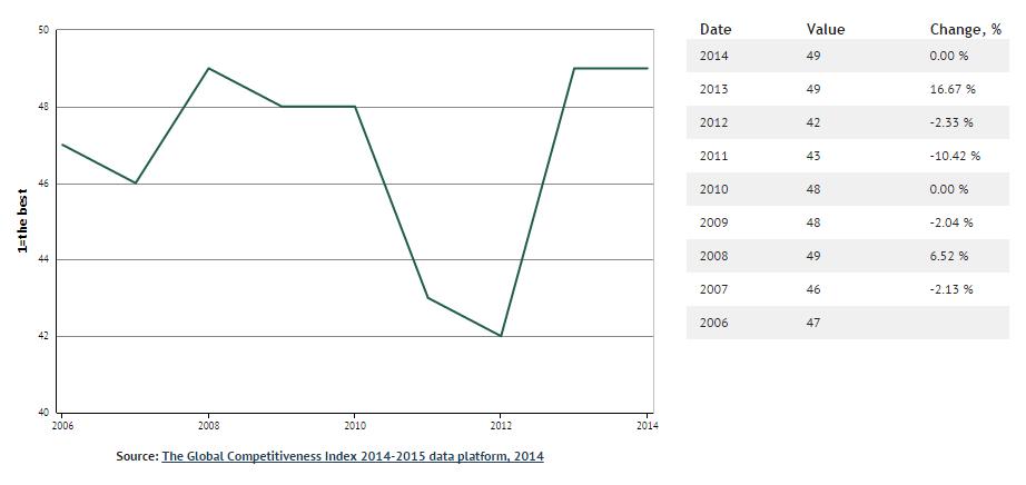 indice di competitvità globale