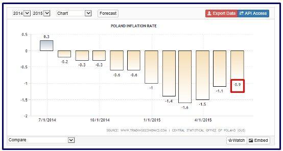 polonia inflazione