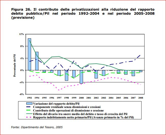privatizz-debito