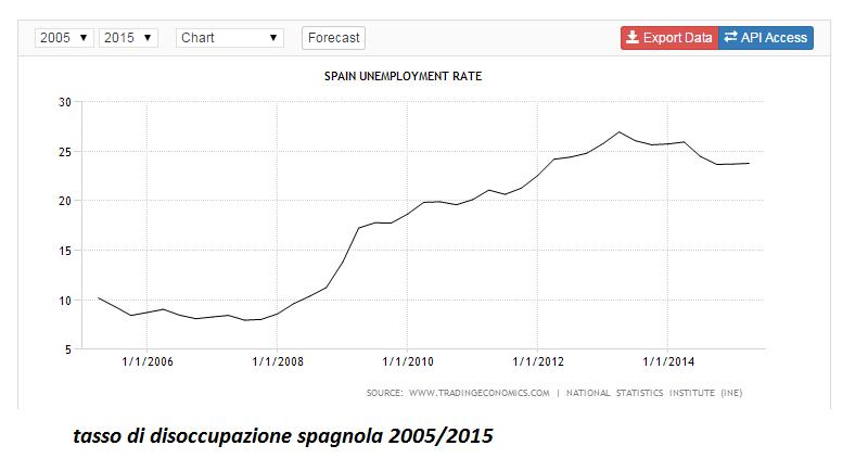 spagna disoccupazione