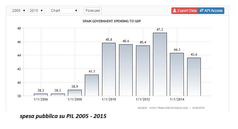 spagna spesa pubblica su PIL