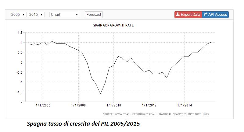 spagna tasso di crescita PIL