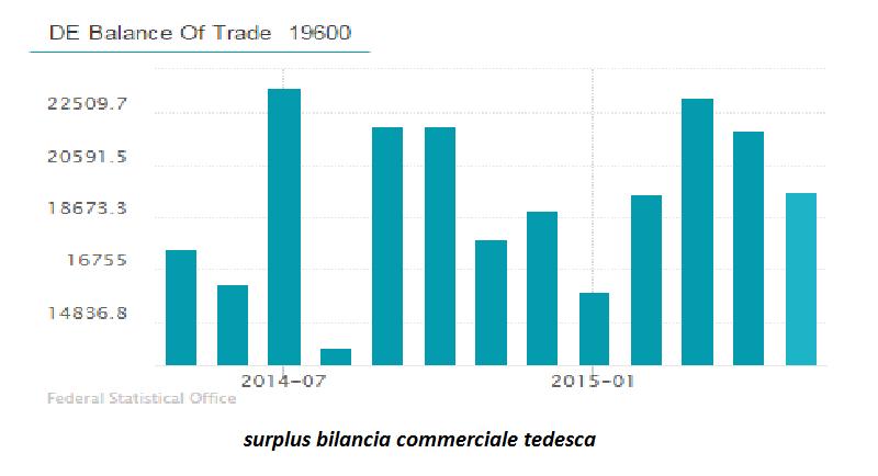 surplus bilancia commerciale tedesca