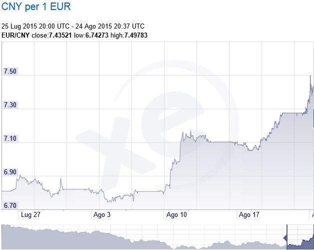 FireShot Screen Capture #206 - 'XE_com - Grafici EUR_CNY' - www_xe_com_it_currencycharts__from=EUR&to=CNY&view=1M