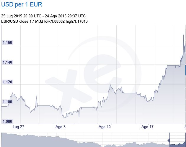 FireShot Screen Capture #207 - 'XE_com - Grafici EUR_USD' - www_xe_com_it_currencycharts__from=EUR&to=USD&view=1M