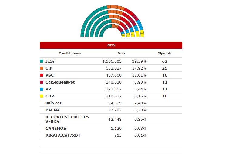 elezioni catalane
