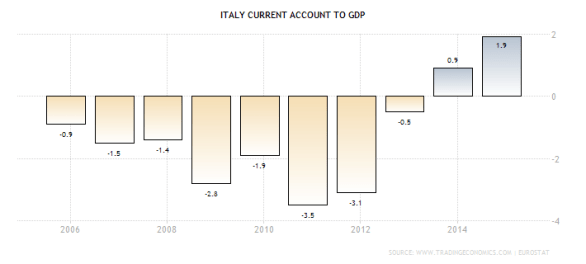 italy-current-account-to-gdp