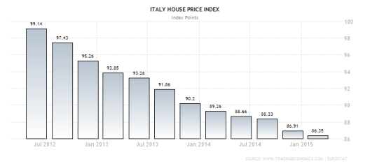italy-housing-index