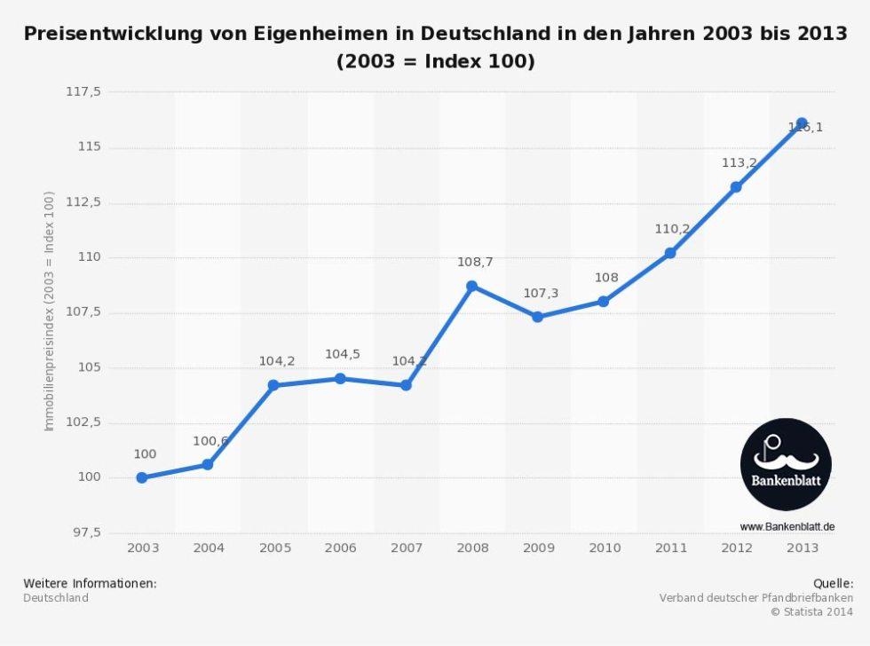 preisentwicklung-immobilienpreise-deutschland