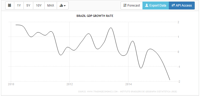 Brazil growth rate 15-10