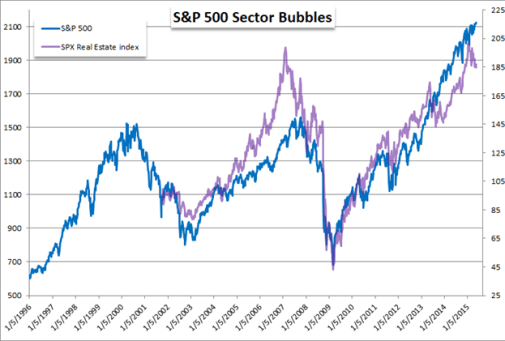Bubbles-in-US-Equity-Prices-and-Bubbles-in-Global-Market-Exposure_body_Picture_3