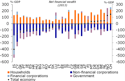 Fig-2 Wealth Global EU countries all 2013