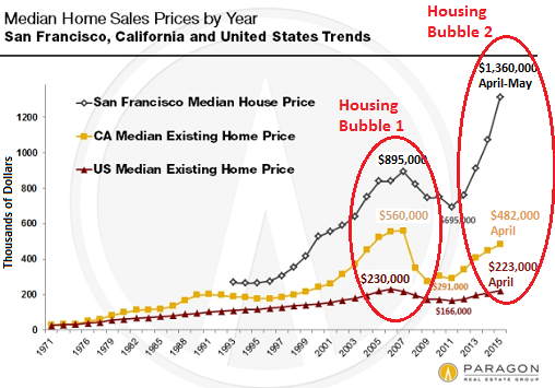 US-San-Francisco-California-median-home-sales-prices-1971-2015-05