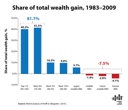 share-total-wealth-1983-2009