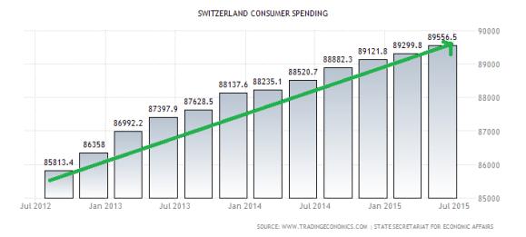 switzerland-consumer-spending